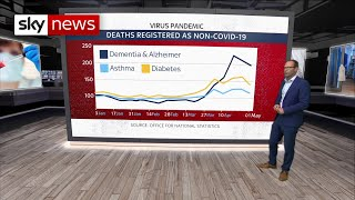Coronavirus: How Covid-19 Has Affected Death Figures In England And Wales