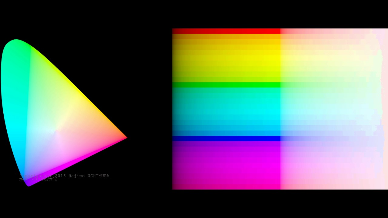 HDR(ST2084+BT2020) color checker charts for display spec test