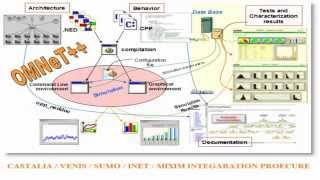 Omnet++ Integration with INET Venis Sumo Mixm | omnet++ projects