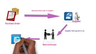 Procurement Planning (Module) - Retail Management System