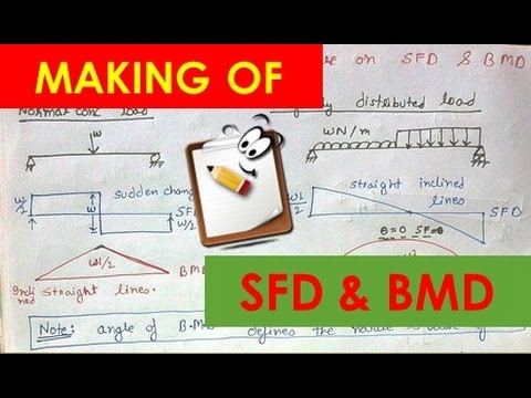 EASY WAY TO DRAW SHEAR FORCE DIAGRAM AND BENDING MOMENT DIAGRAM Lecture 6