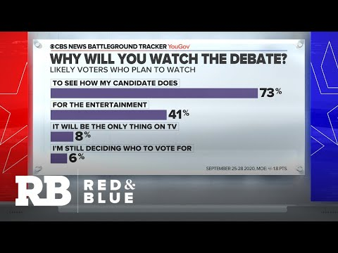 Just 6% say they're watching the debate because they're undecided, but that's larger than it soun…