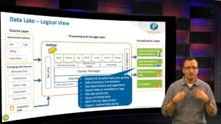 Enterprise Data Lake: Architecture Using Big Data Technologies - Bhushan Satpute, Solution Architect