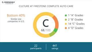 Firestone Complete Auto Care Employee Reviews - Q3 2018
