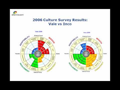 Leading Culture Change In Global Organizations - Part 3 of 3