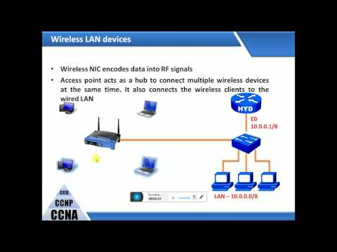 wireless lans 802.11a,b,g,n