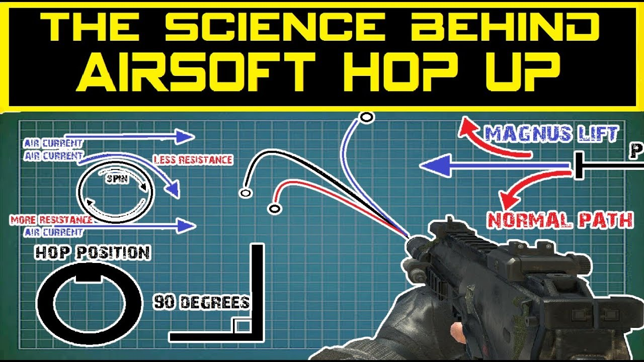 Airsoft the Science Behind Hop Up