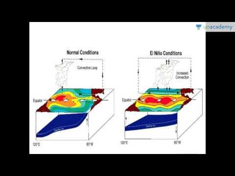 Overview of El Niño and LA nina   Unacademy