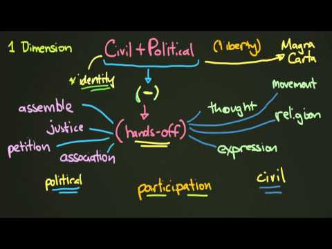 What are Civil and Political Rights?