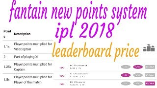 Fantain new points system update in IPL 2018 add player of match
