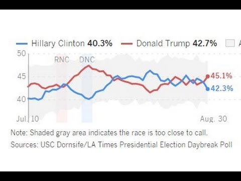 Trump Leads Hillary in Los Angeles Times Poll
