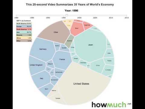 world economy as a living organism