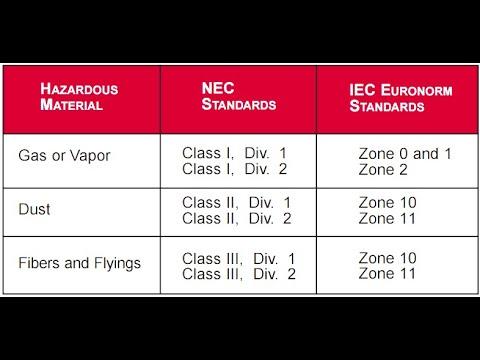 Understanding Hazardous Area Classification