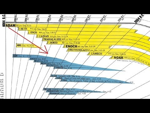 bible timeline chart shows five facts you can t learn from the bible alone