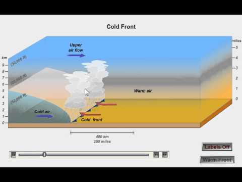 Cold Fronts And Warm Fronts Youtube