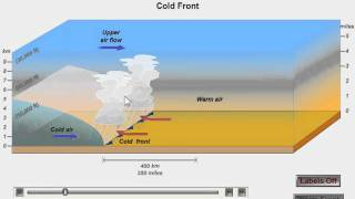 Cold Fronts and Warm Fronts