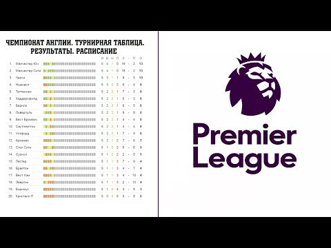 Турнирная таблица чемпионата англии по футболу шип