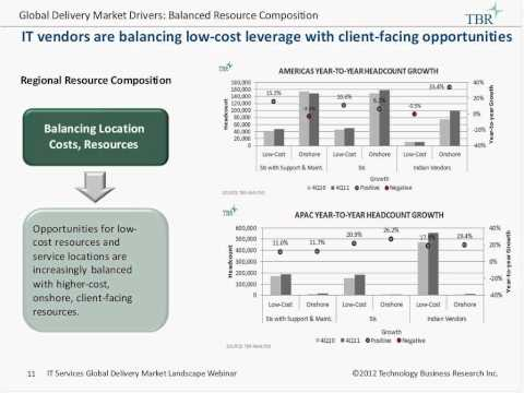 Following the Sun in 2012 Insights from TBR's Global Offshore Delivery Market Landscape