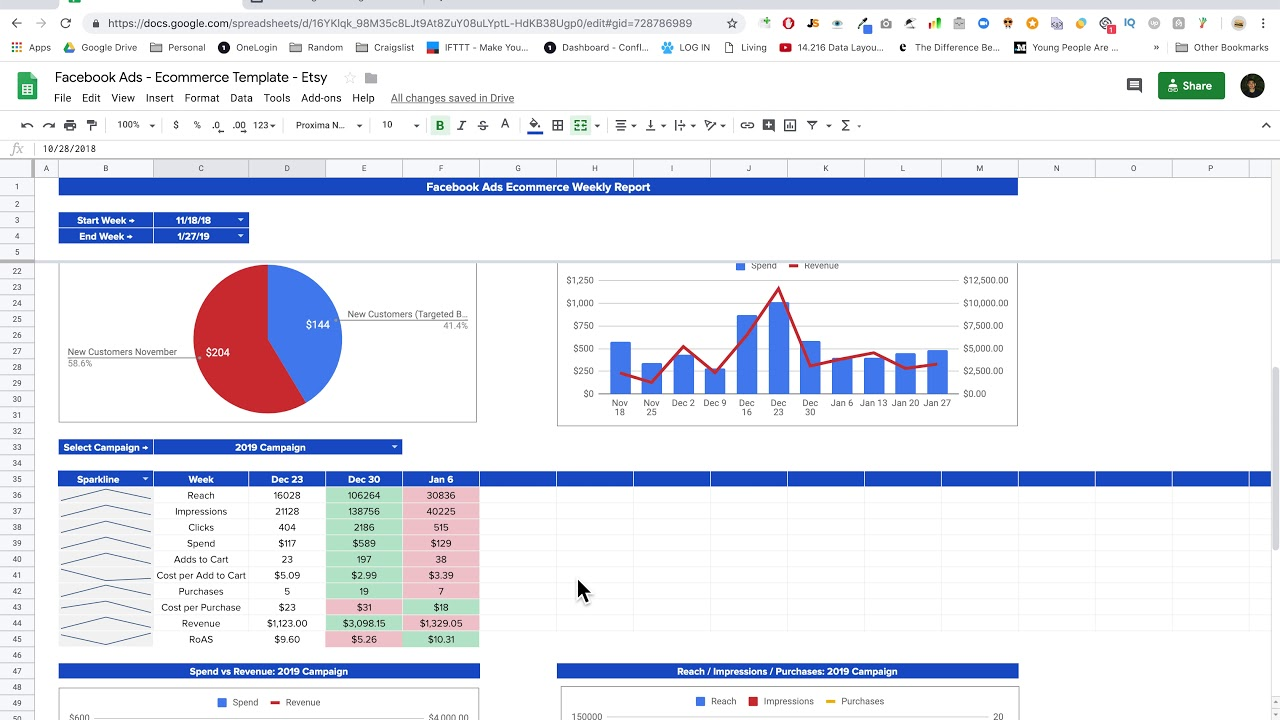 Facebook Ads Report Ecommerce Dashboard For Google Sheets Spreadsheet Download Template