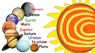 How many Planets in our solar system?(Bid Adieu to Pluto)