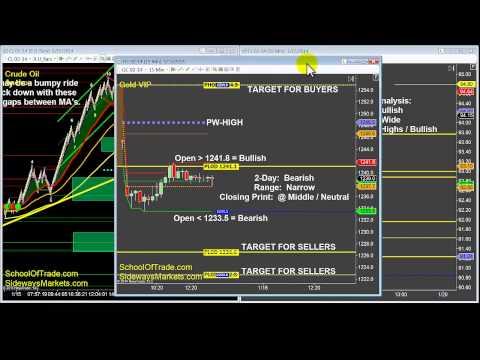 Markets Rally on Bullish Sentiment | Day Trading Newsletter 01-15-14; SchoolOfTrade.com