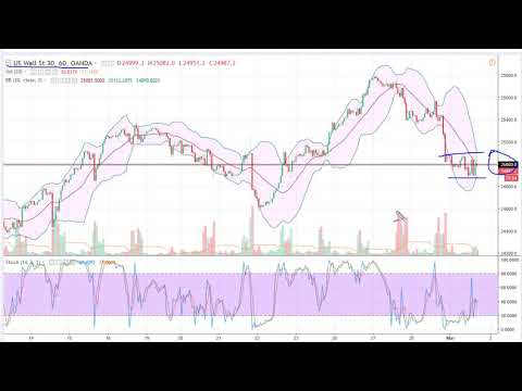 DOW Jones 30 and NASDAQ 100 Technical Analysis for March 02, 2018 by FXEmpire.com
