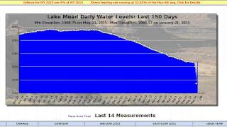 Lake Mead Water Level Drops Dramatically, Shoots Back Up Over 8 Feet In 1 Day