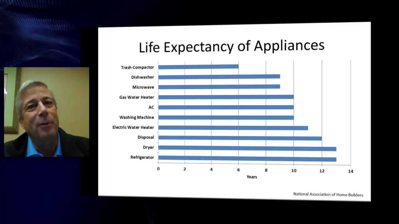 Life Expectancy Of Appliances  29