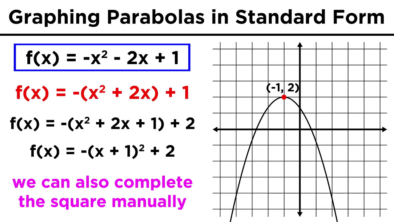standard form parabola  Graphing Conic Sections Part 7: Parabolas in Standard Form
