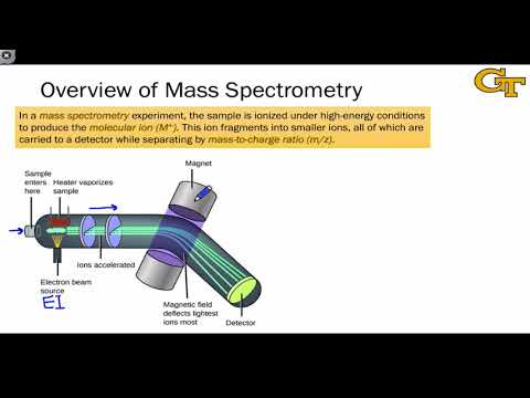 13.01 Fundamentals of Mass Spectrometry