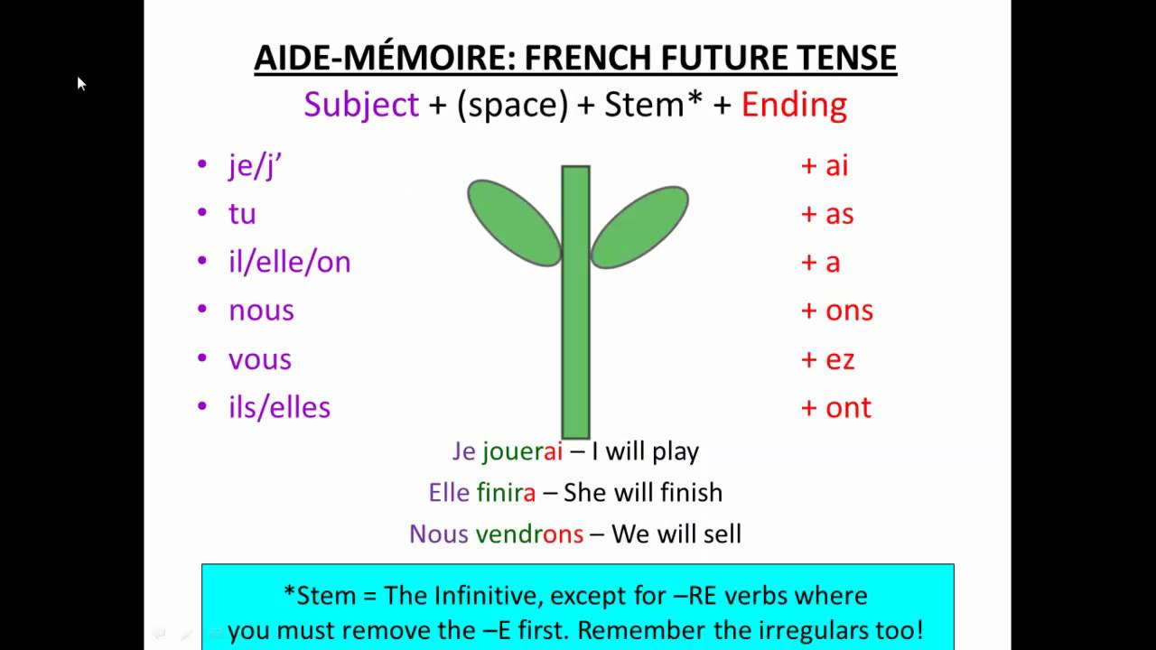 essayer future stem Simple and compound conjugations for the french verb essayer - lawless  french  essayer is a stem-changing verb (y to i.