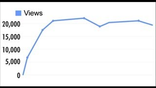 Getting Views on YouTube - The Vagabond