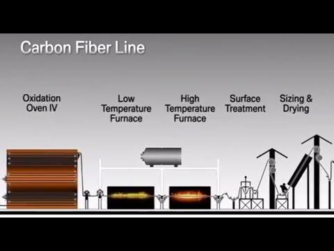 SGL Carbon Fiber Production at Moses Lake, USA