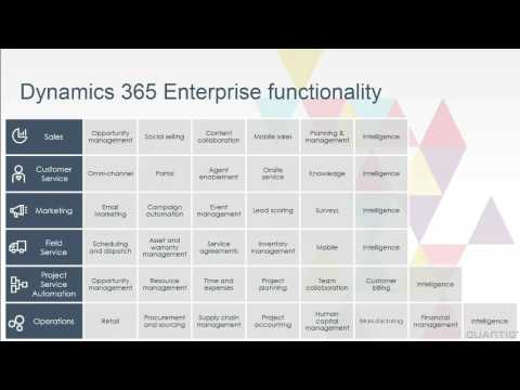 Get Started With Microsoft Dynamics 365