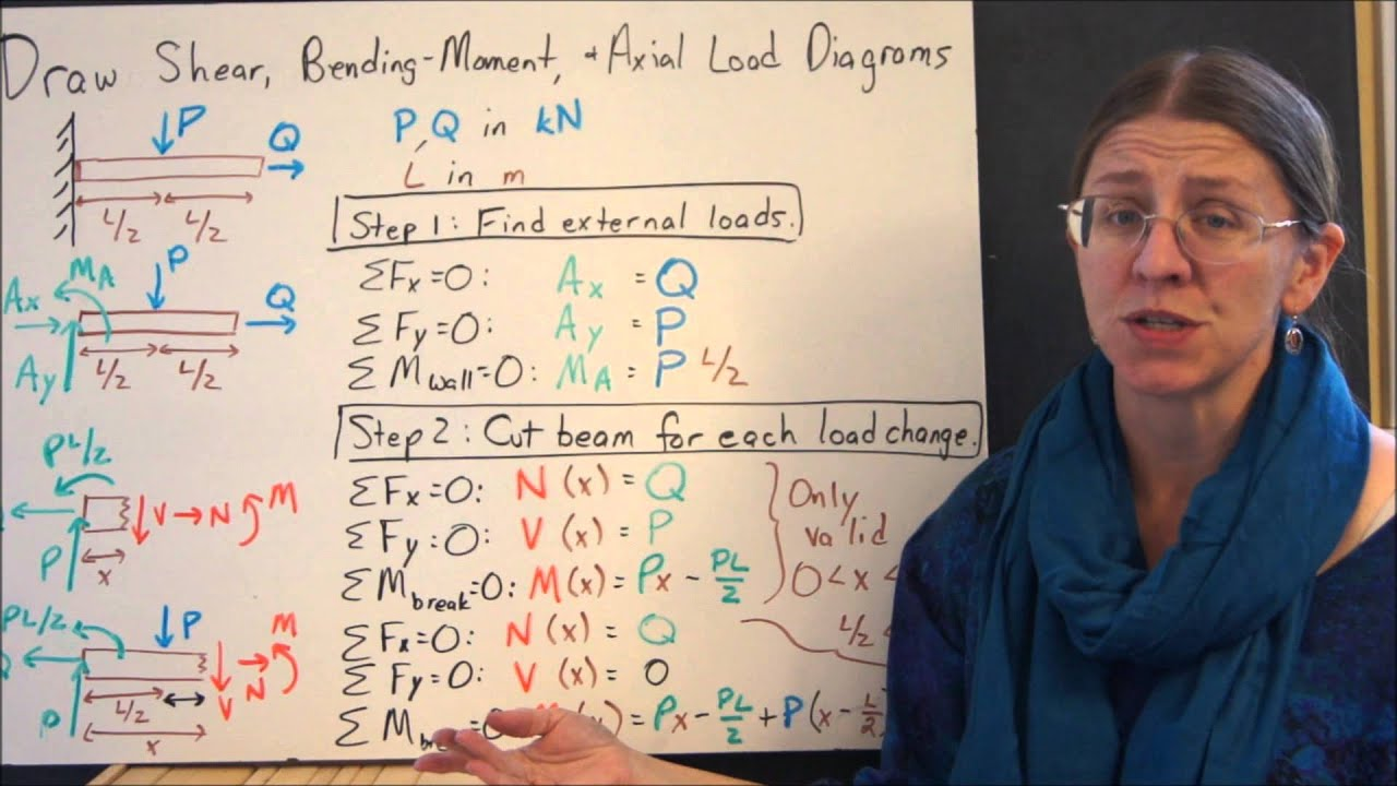 Shear And Bending Moment Diagrams By Definition Youtube How To Draw Force Diagram