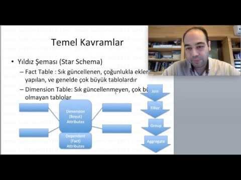 OLAP ve Veri Ambarları (Veri Bilimi Eğitim Serisi 43. Video)