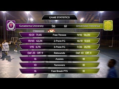 Gunadarma vs Universitas Indonesia | Semifinal | Isyraq Adli w/ 25 points & 7 rebounds | Overtime!