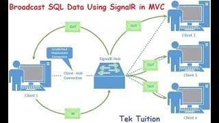 Broadcast SQL Data Using SignalR in MVC
