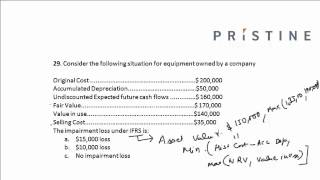 CFA Tutorial: Financial Statement Analysis (Calculating Impairment Loss under IFRS)