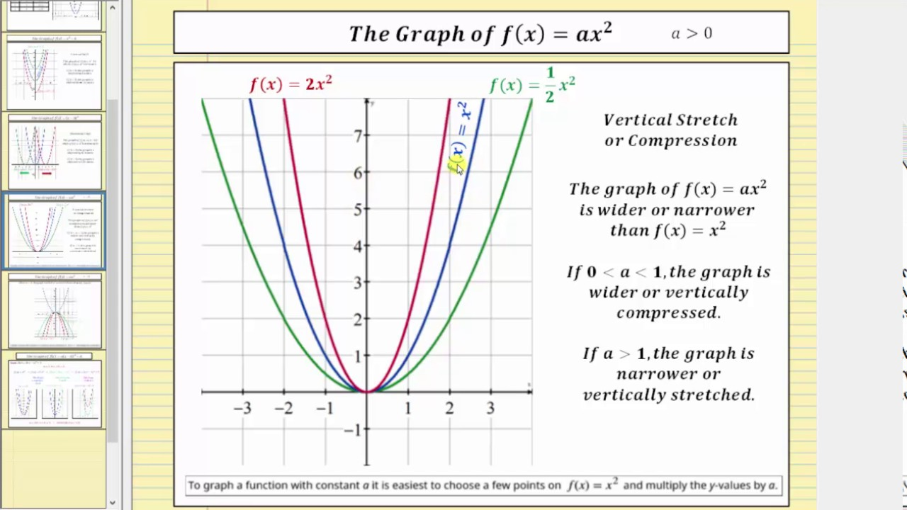Quadratic Function Transformations
