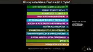 ФОМ: Среднее профессиональное образование в России