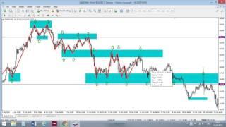 Forex grafiku struktūras analīze