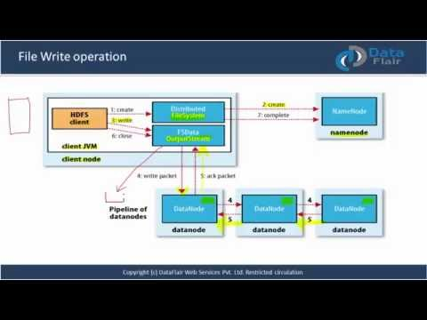 HDFS Tutorial | Hadoop File Write Operation | How to write data in HDFS