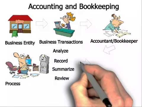 what is bookkeeping Bookkeeping is the process of recording all financial transactions of a business unit in a systematic way on day-to-day basis most common examples of records are.