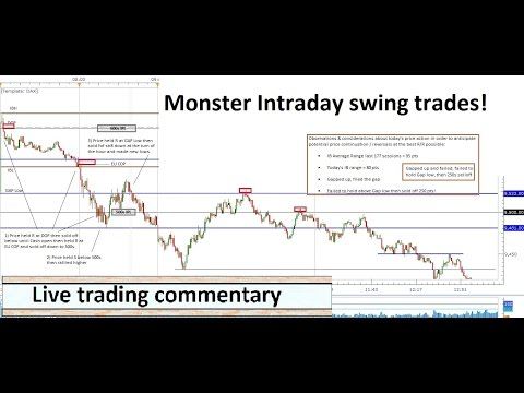 Monster Intraday Swing Trades! Trading DAX EU US session 04 02 2016