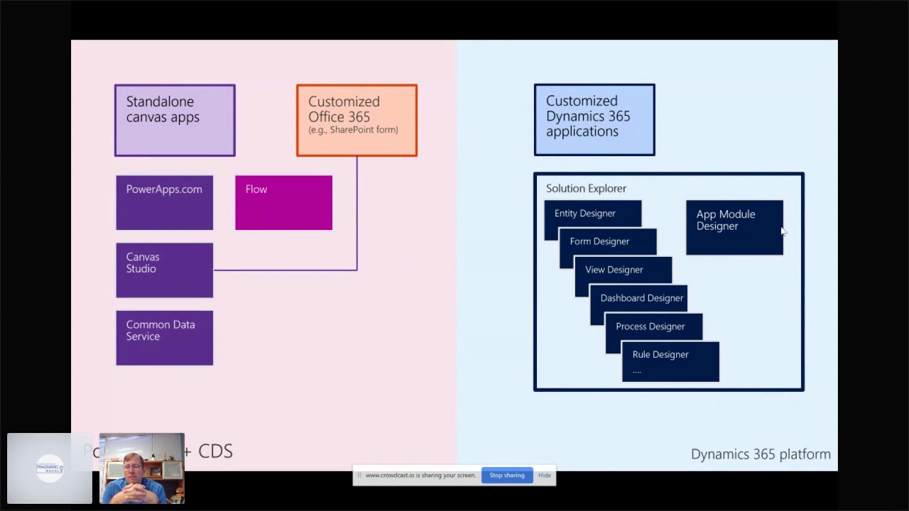 What are PowerApps Portals?