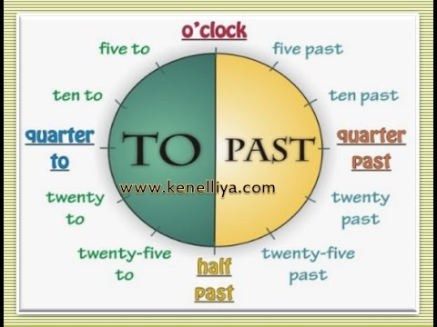 Время, часы в английском языке.