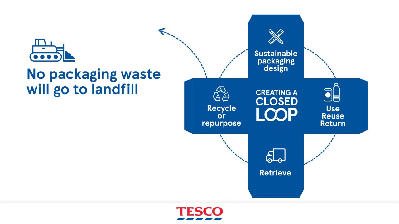 How to make a Closed Loop system  | Tesco