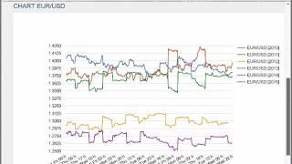 Prevedere il mercato Forex per operatività scalping e trading di posizione