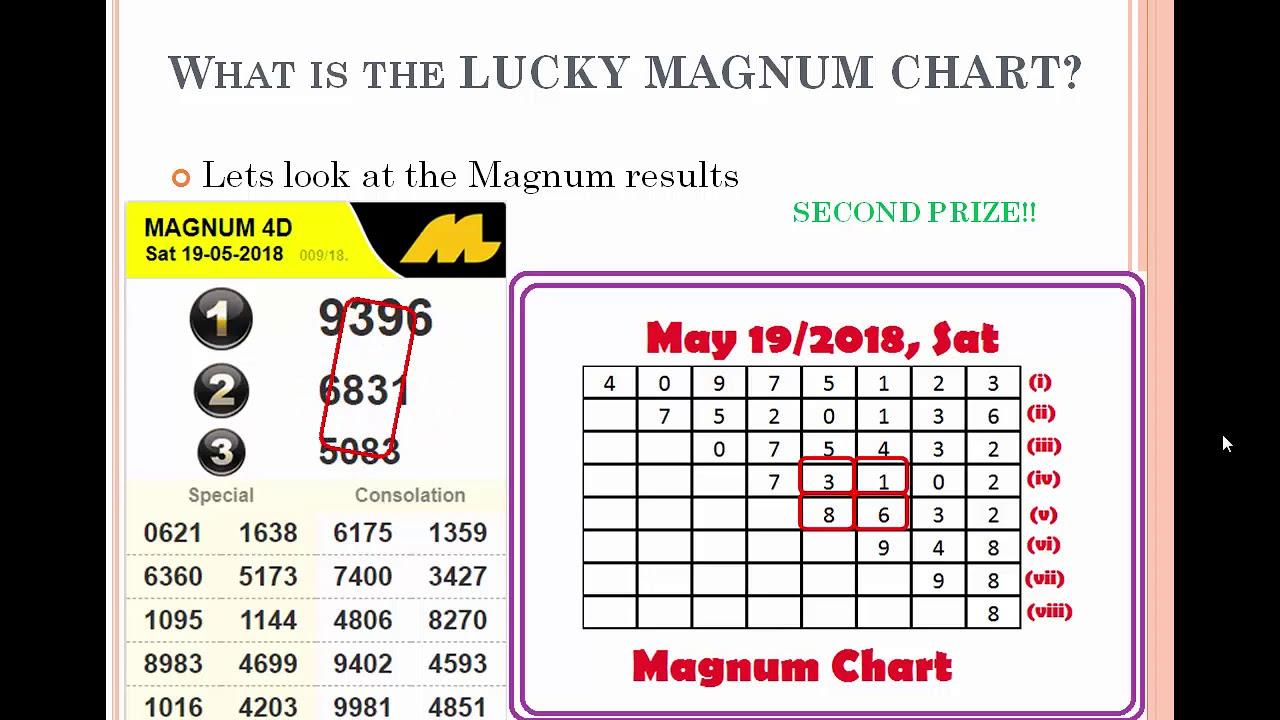 Jackpot Magnum 4D Lucky chart (carta) prediction, Uncle Kumar forecast,  Ramalan, Malaysia